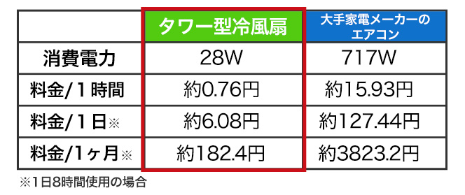 1日8時間使用しても、電気代は約6円と経済的!