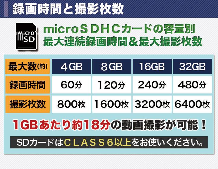 1GBあたり約18分の動画撮影が可能!4GBなら800枚の静止画、60分の動画撮影ができます。