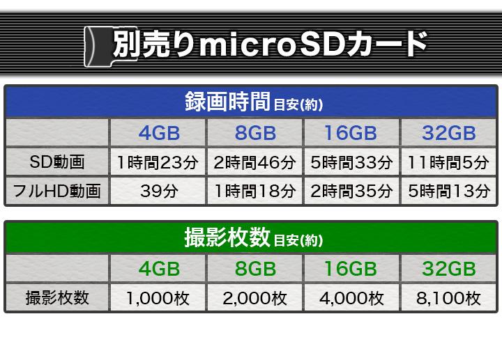 SDカード容量