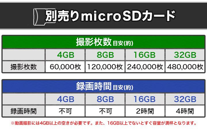 SDカード使用の目安