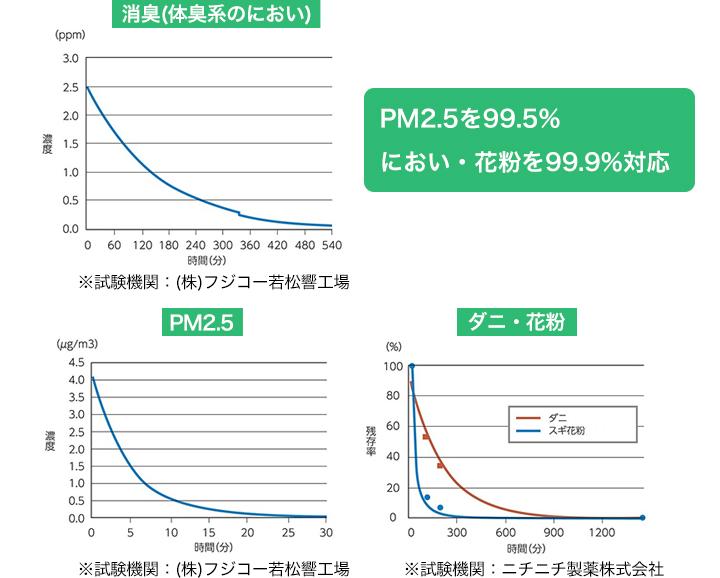 におい、PM2.5、花粉にも対応