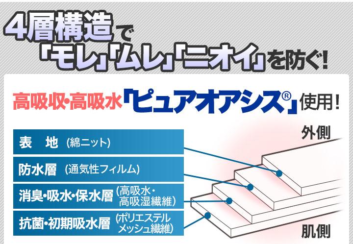4層構造で「モレ」「ムレ」「ニオイ」を防ぐ!