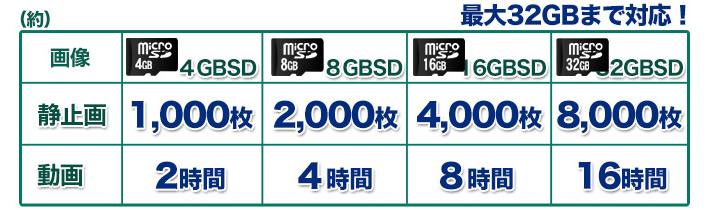 最大32GBまでのSDカード使用可能