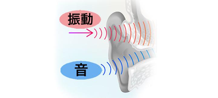 音と振動2段階