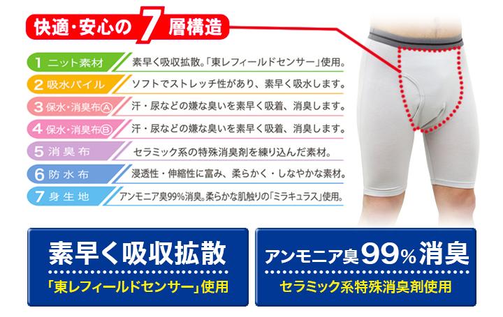 消臭率99.9%!!鉄壁の7層構造